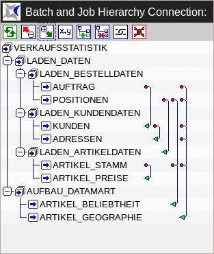 Hierarchische Darstellung eines Ablaufs mit Abhängigkeiten in BICsuite